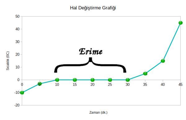 hal değiştirme grafiği