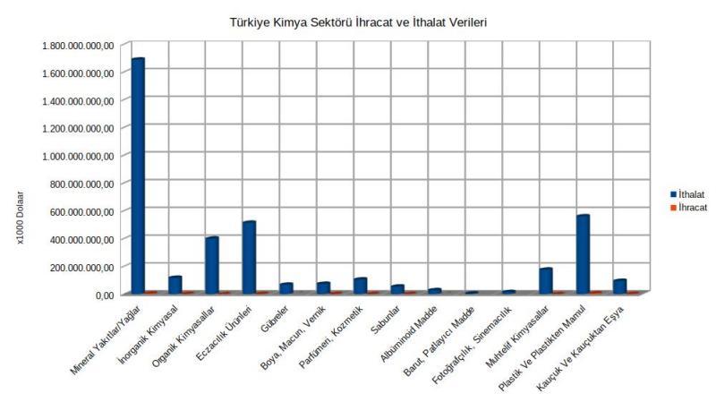 Kimya Sektörü ihracat ve ithalat verileri (2014 - 2015)