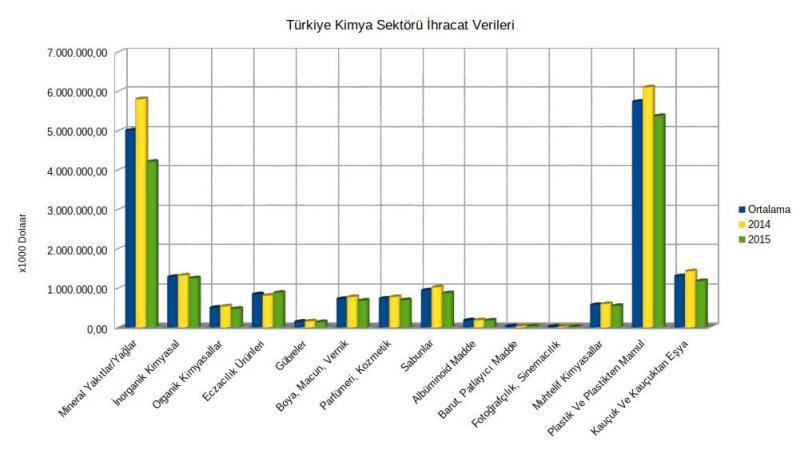 Kimya Sektörü ihracat verileri (2014 - 2015)